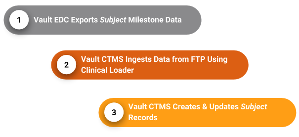 Steps to the Veeva Vault CTMS Connection